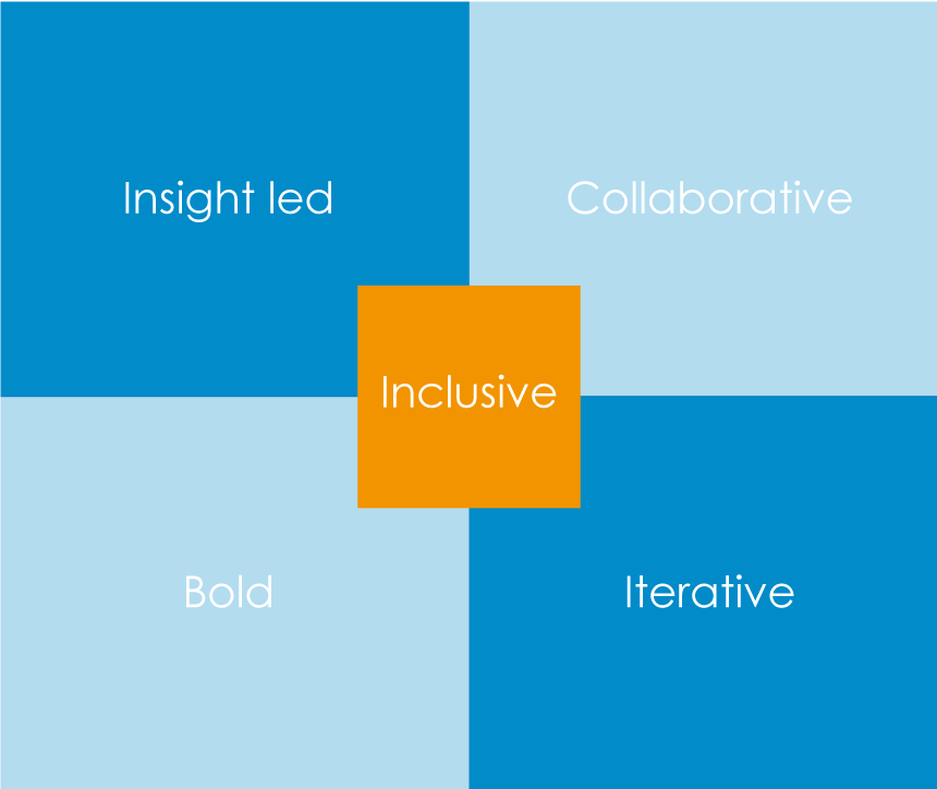 Different types of innovation