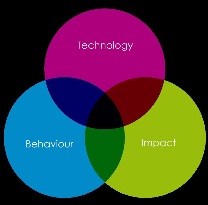 Innovation circles