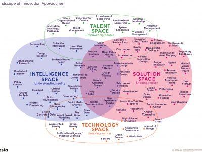 Nesta landscape of innovation approaches map