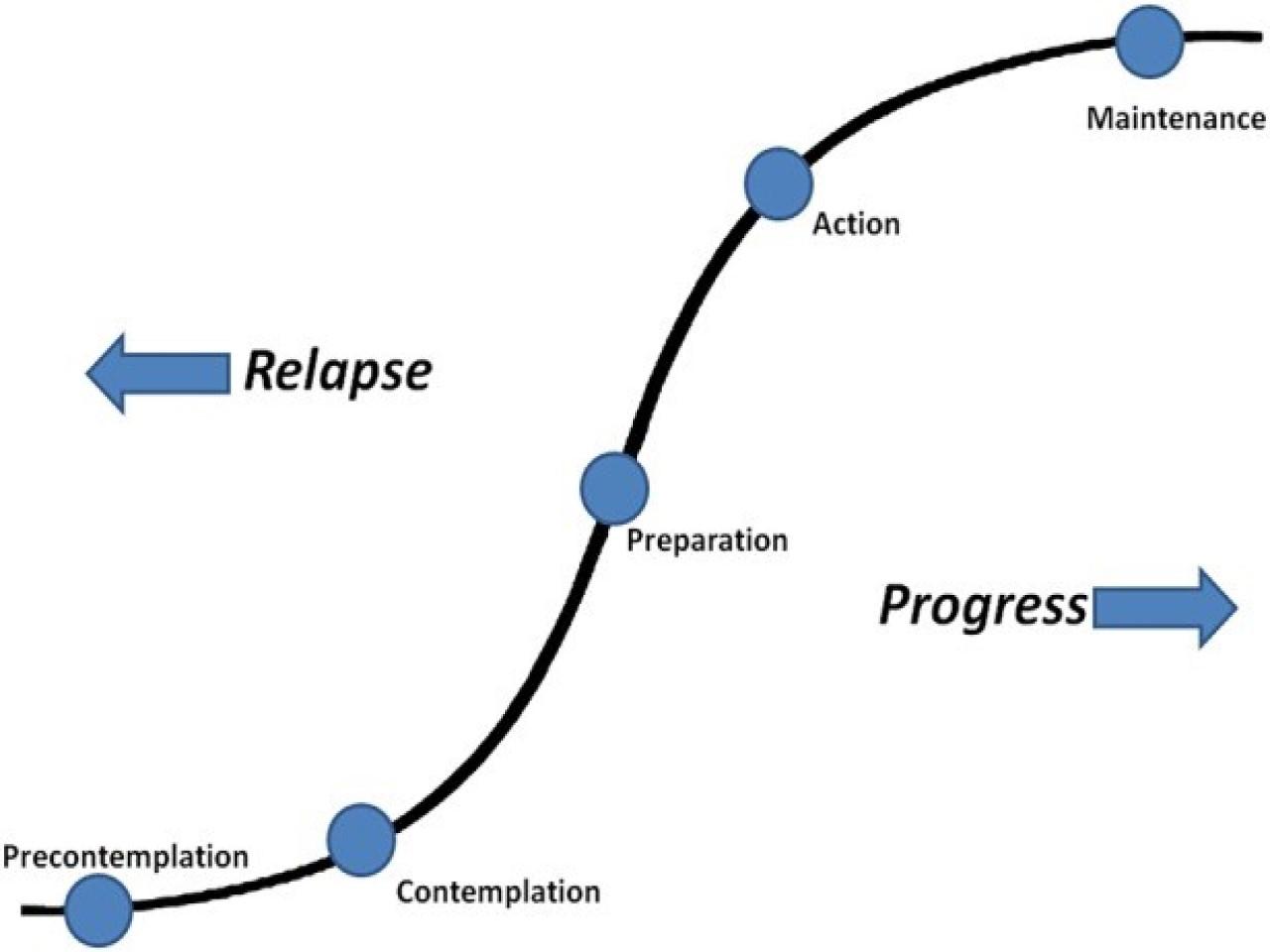 Behaviour change model