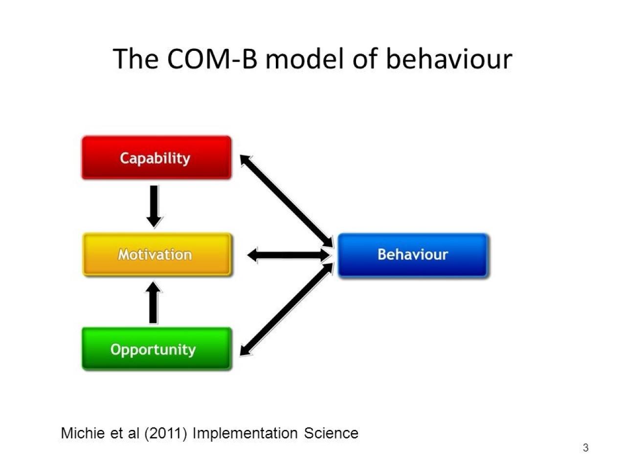 The COM-B model of behaviour