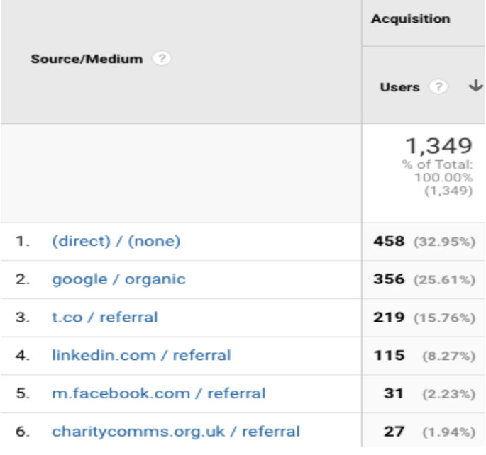 Just some of the traffic sources you can see in analytics