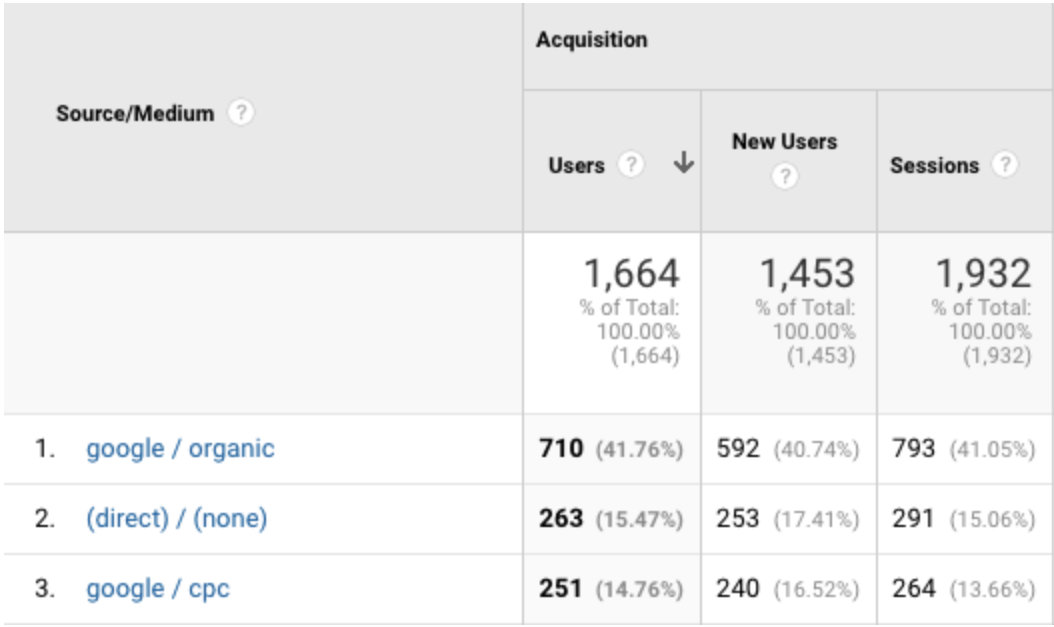 An example of a source/ medium report section on analytics