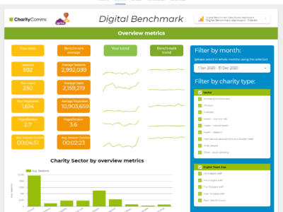 CharityComms digital benchmark